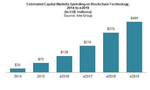 Aite Block chain spend